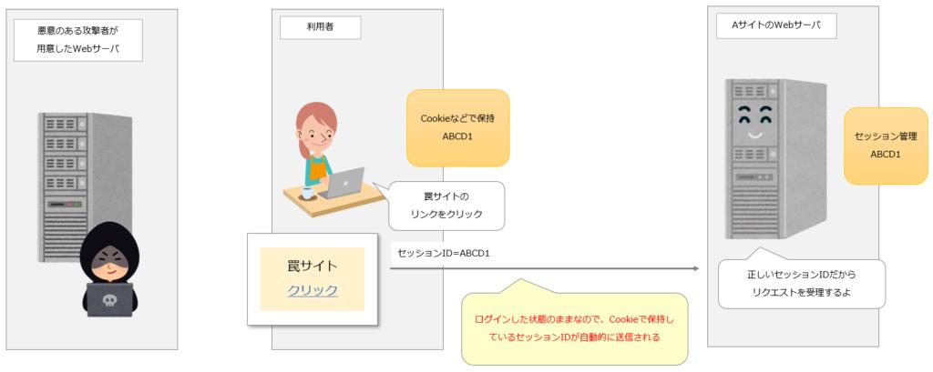 [CSRFの流れ4] 利用者の意図しない情報がターゲットのWebサーバへ送られてしまう