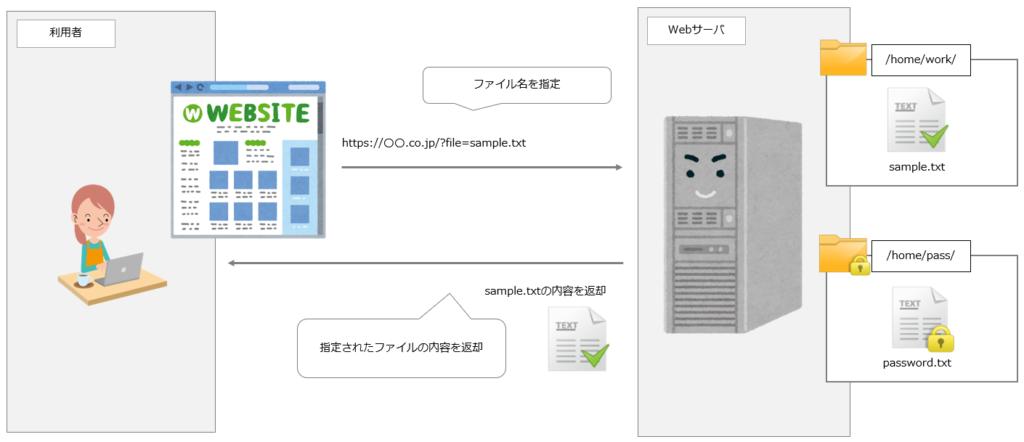 ファイル名を直接するWebアプリケーション