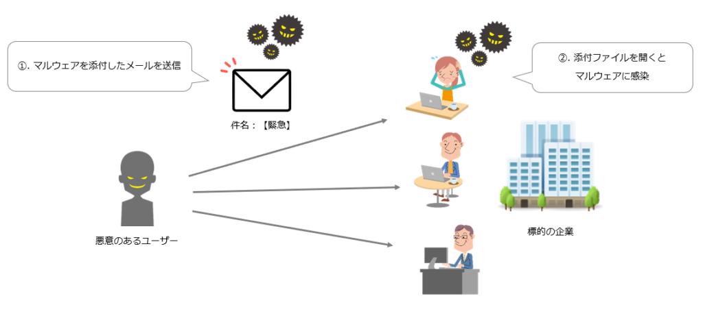標的型攻撃イメージ図