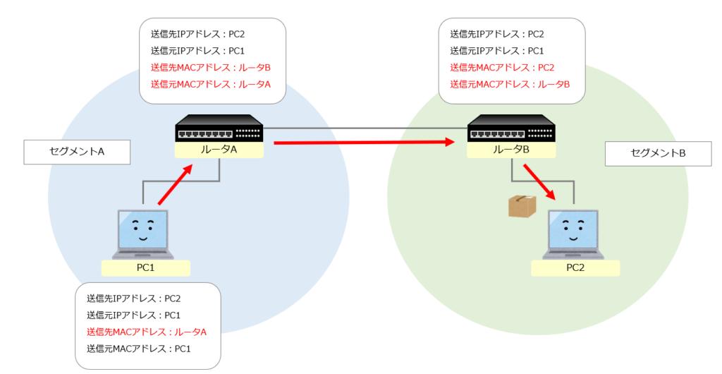 IPアドレスとmacアドレス