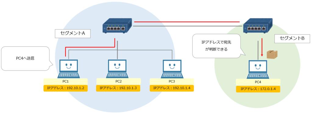IPアドレスを利用した通信