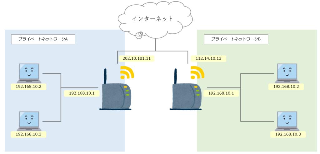 プライベートIPアドレスイメージ図