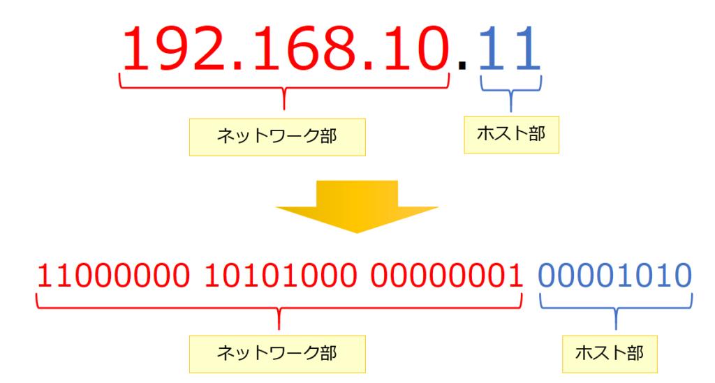 IPアドレスを2進数表記に変える