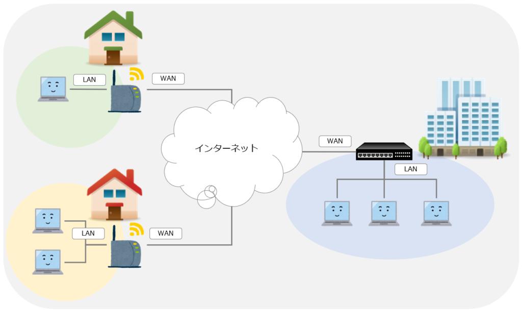 LANのイメージ図