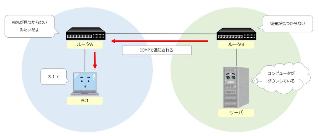 ICMPのエラー通知