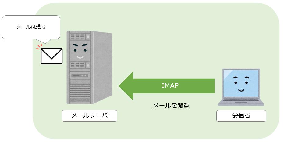 IMAPイメージ図