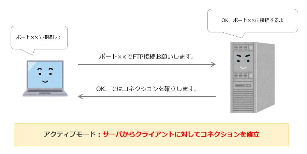 FTPのアクティブモード