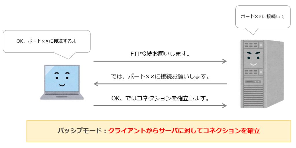 FTPのパッシブモード