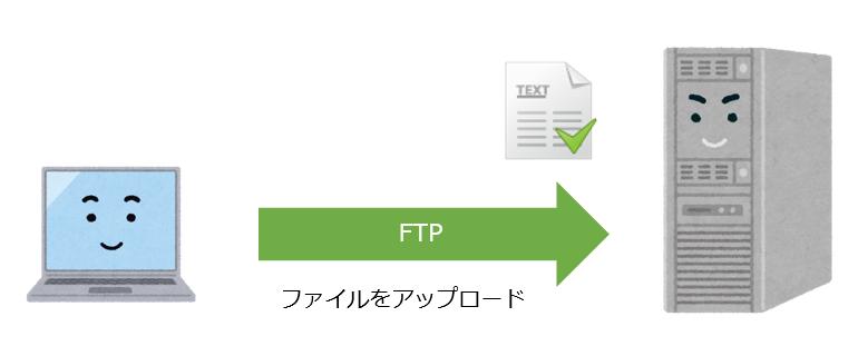 FTPでファイルアップロード