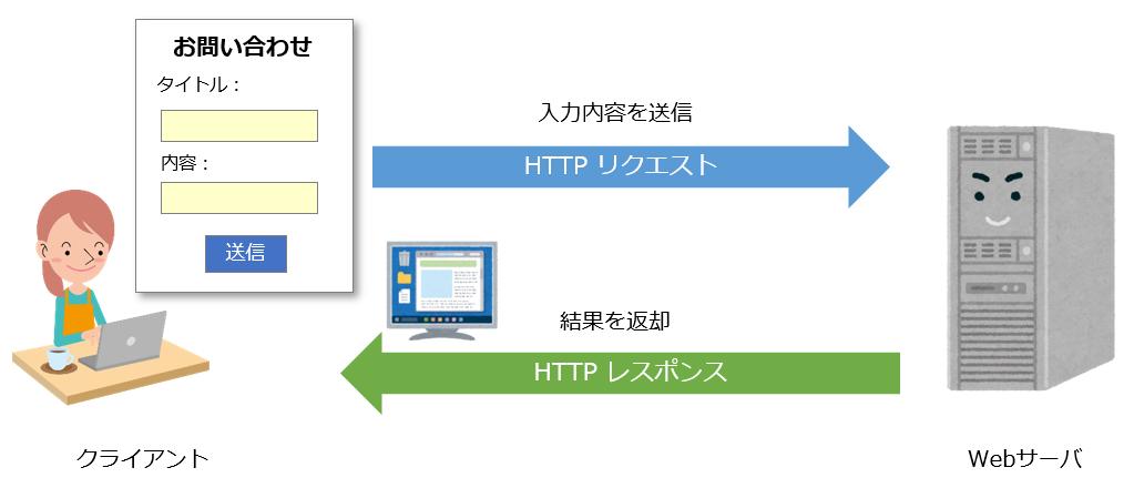 HTTP POSTイメージ図