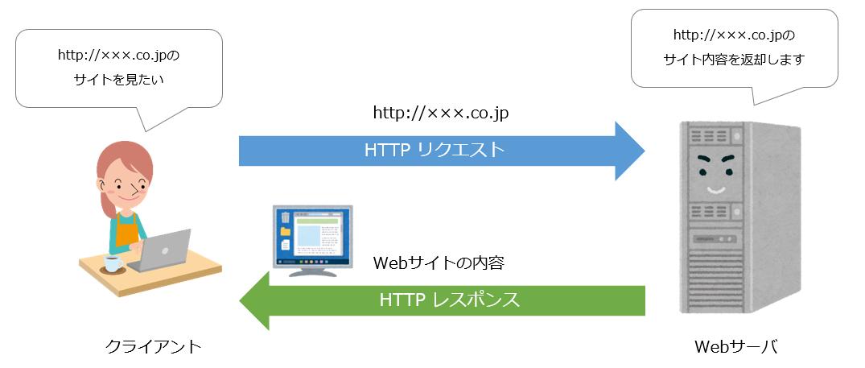 HTTPイメージ図