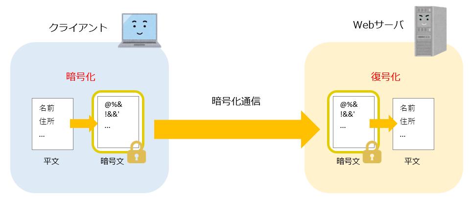 HTTPSのイメージ図