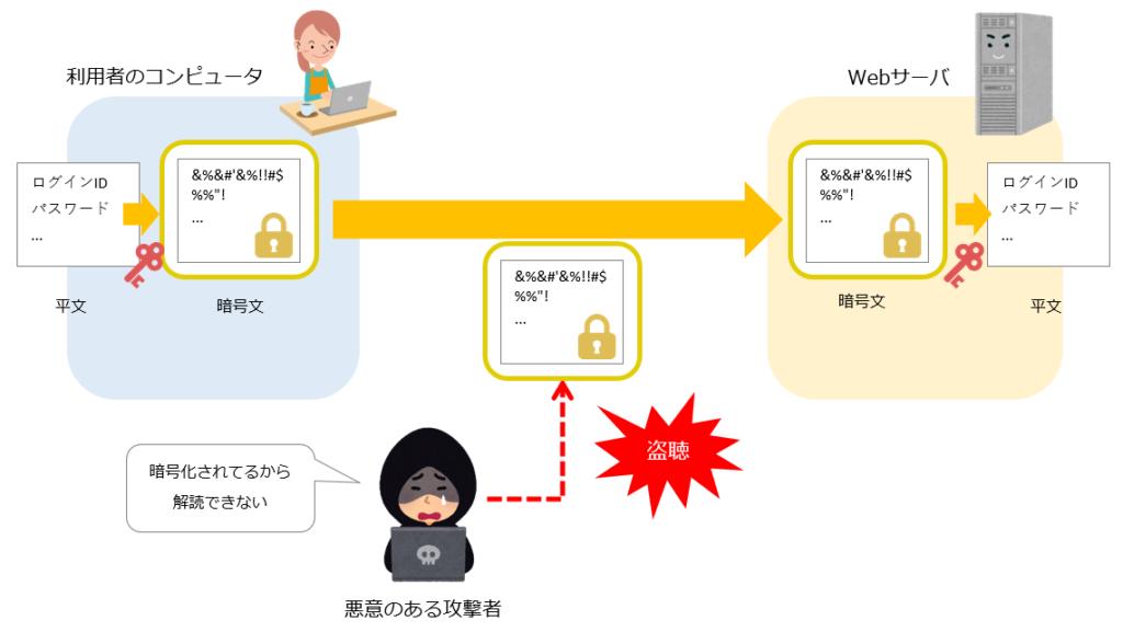 HTTPSによる盗聴防止