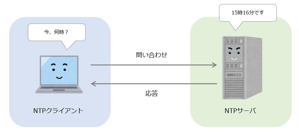 NTPイメージ図