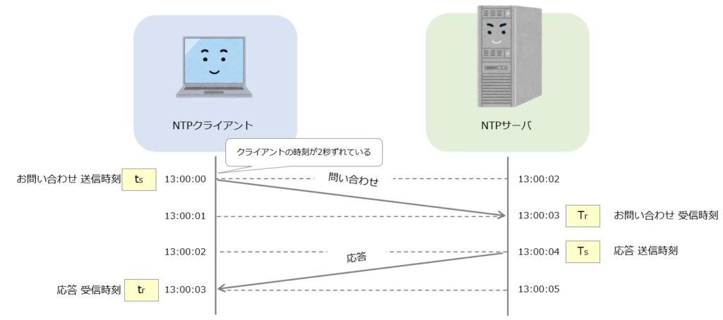NTPの計算方法イメージ