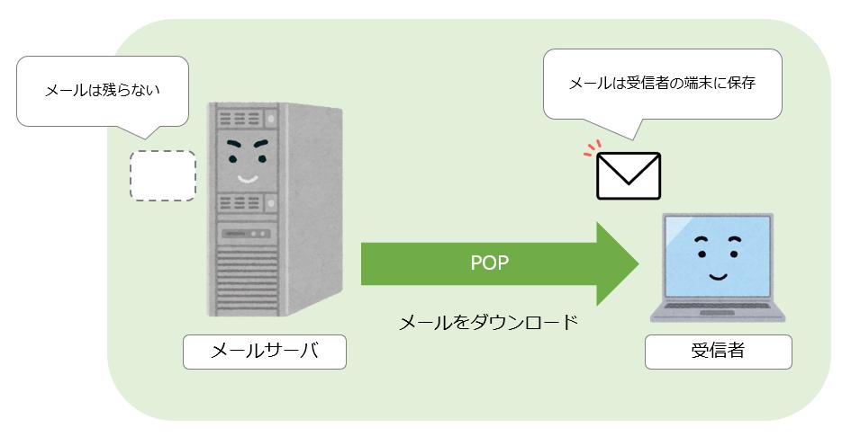 POP3イメージ図