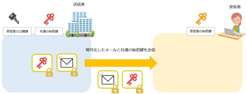 S/MIMEによるメール暗号化の仕組み手順3