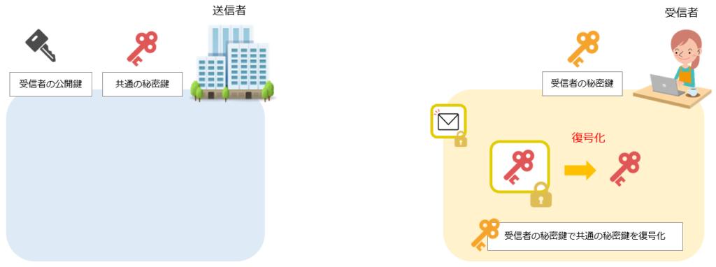 S/MIMEによるメール暗号化の仕組み手順4