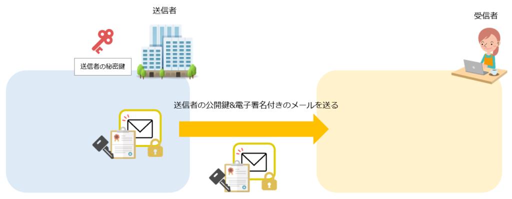 S/MIMEによる電子署名の仕組み手順3