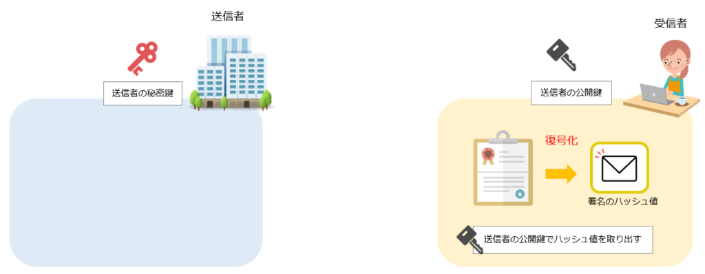 S/MIMEによる電子署名の仕組み手順4