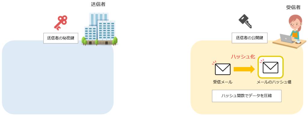 S/MIMEによる電子署名の仕組み手順5