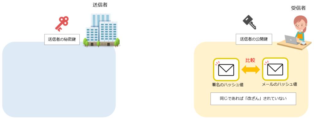 S/MIMEによる電子署名の仕組み手順6