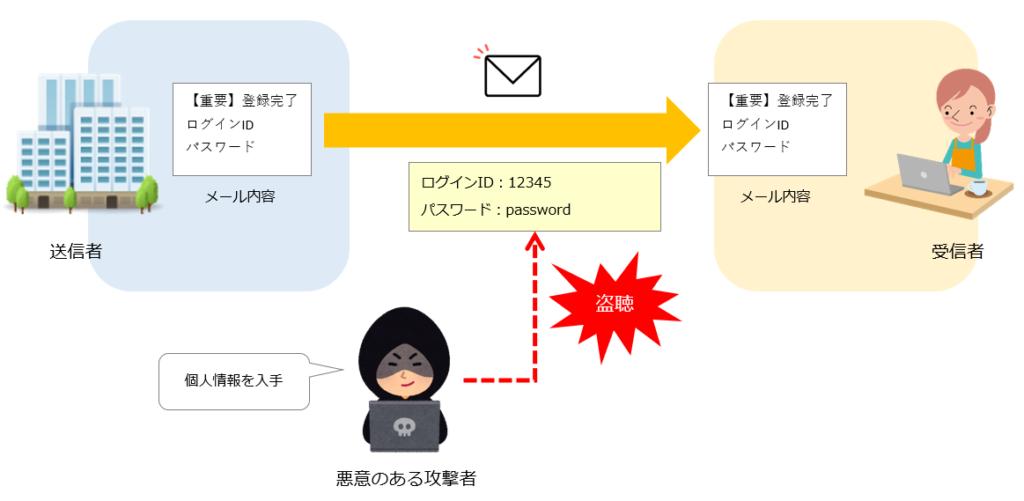 メール内容の盗聴