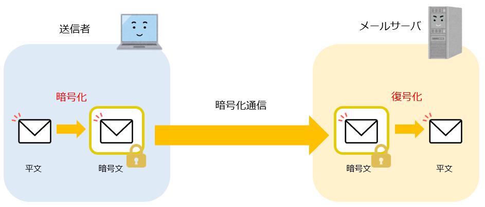 SMTPSイメージ図