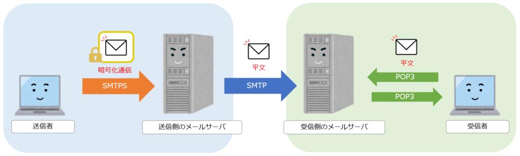 SMTPSでのメール暗号化