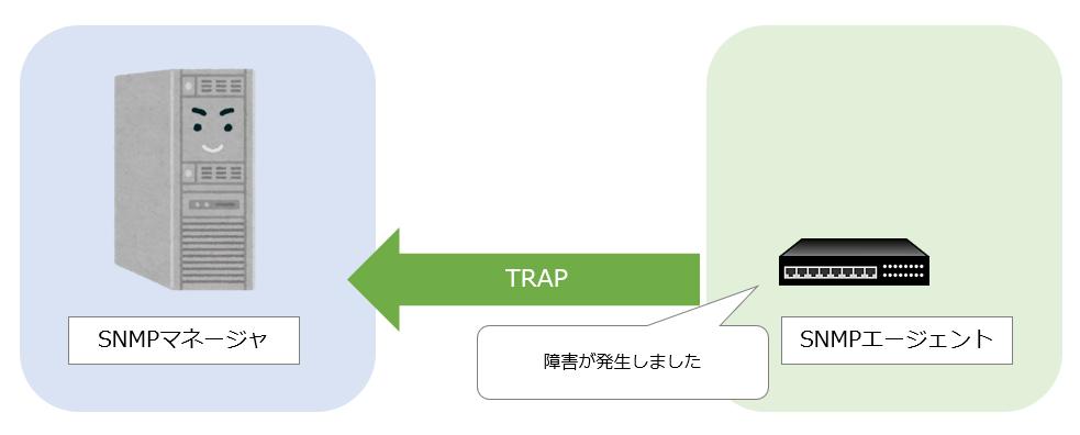 SNMPトラップ