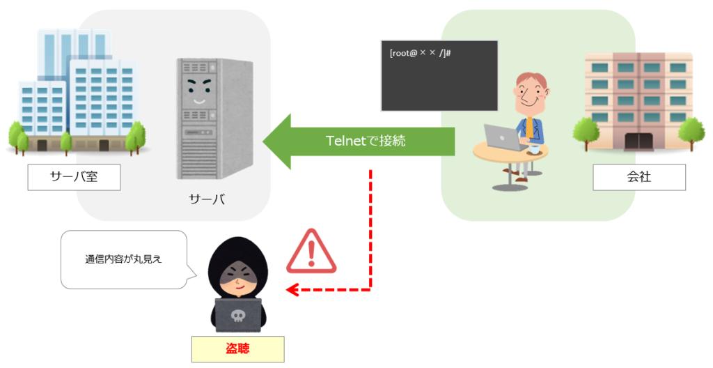 telnetのイメージ