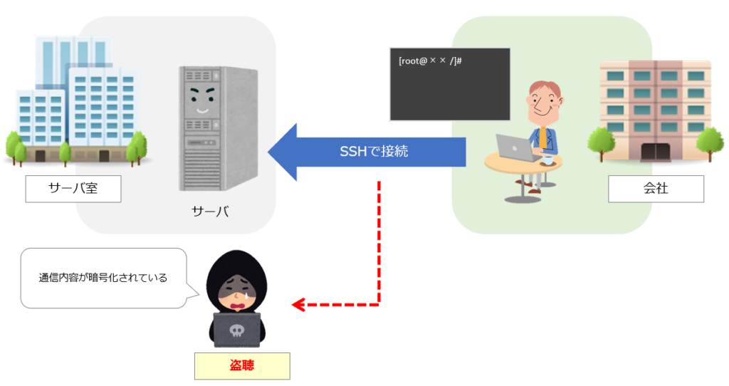SSHのイメージ