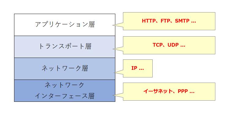 TCP/IPの主なプロトコル