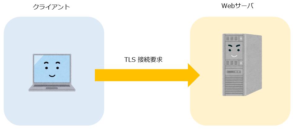 TLSの接続要求