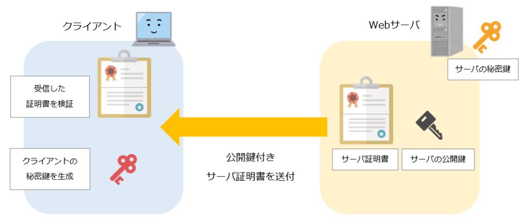 公開鍵付きサーバ証明書の送付