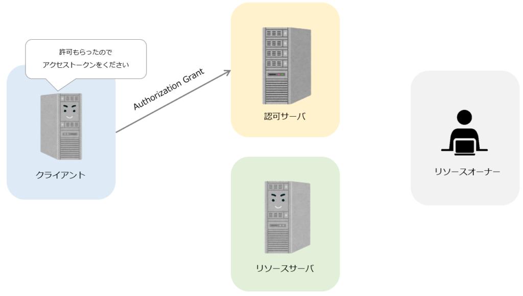 OAuth仕組み3