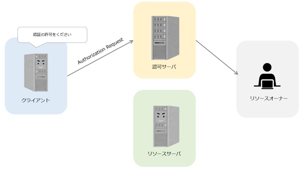 OAuthの仕組み1