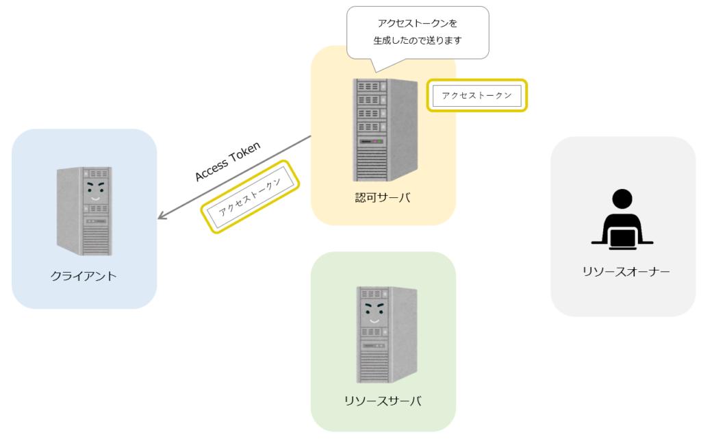 OAuth仕組み4