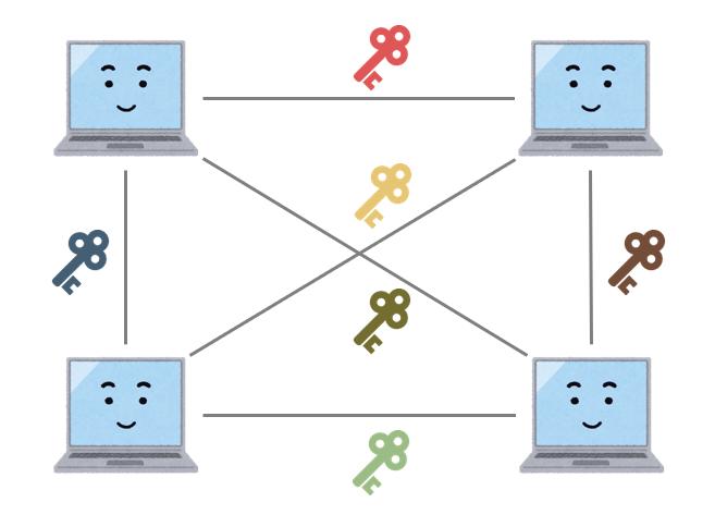 共通鍵暗号方式鍵の数