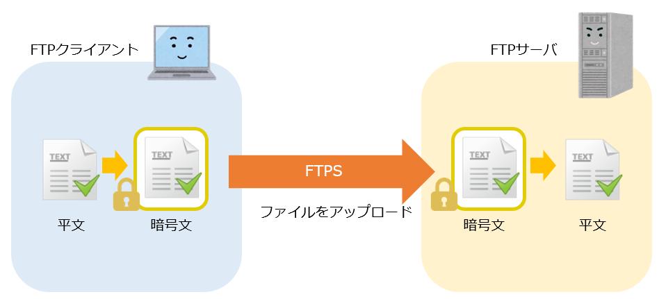 FTPSのアップロード