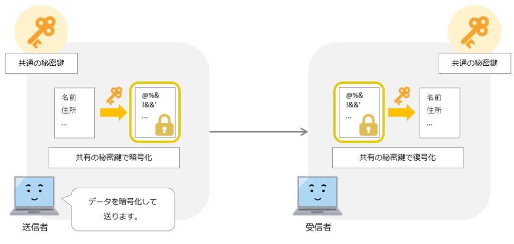 共通暗号方式でデータの送受信を行う