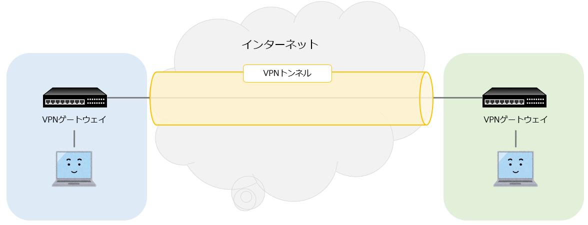 サイト間VPN