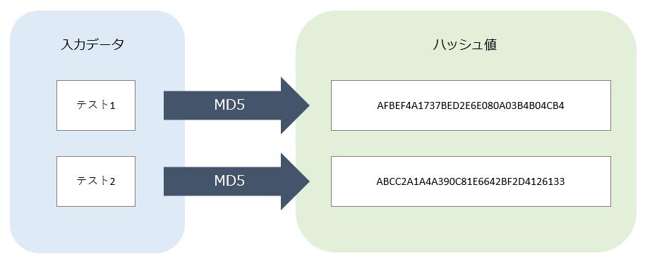 MD5イメージ例