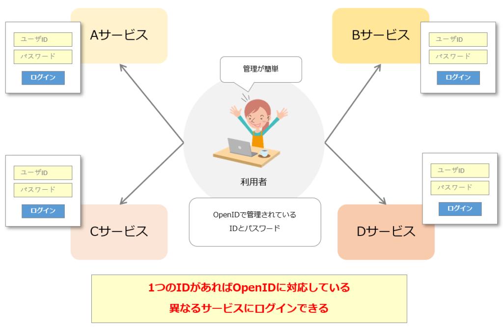 openidを利用した場合の例