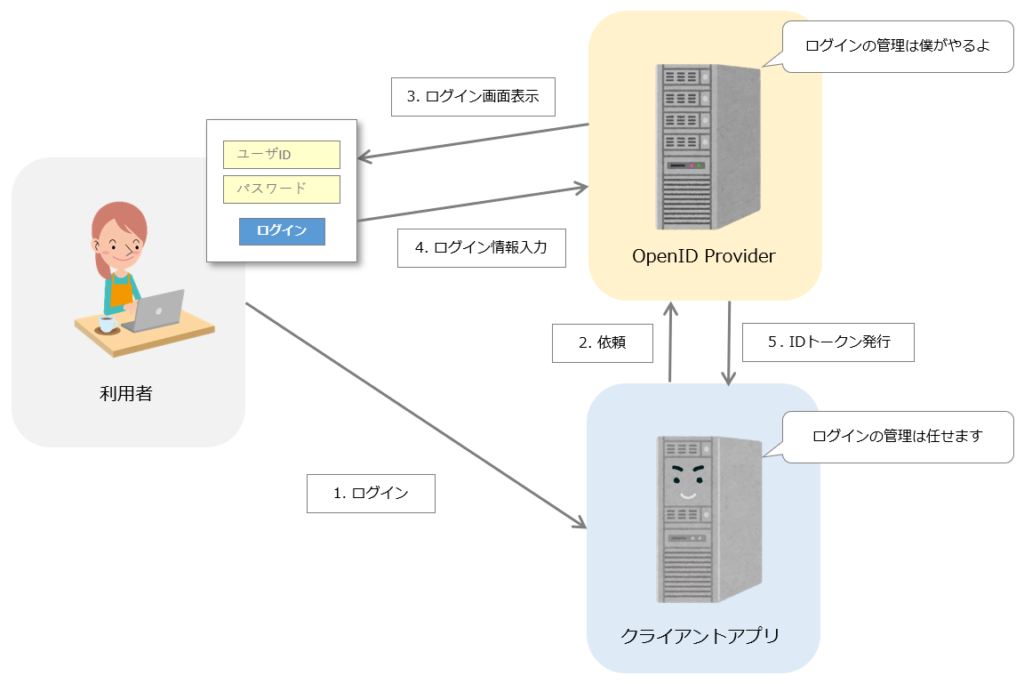 OpenID Connectイメージ図
