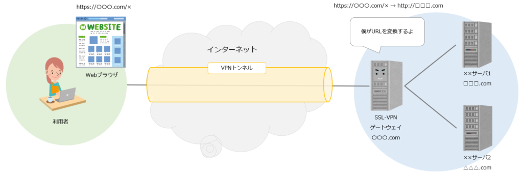 SSL-VPN リバースプロキシ型