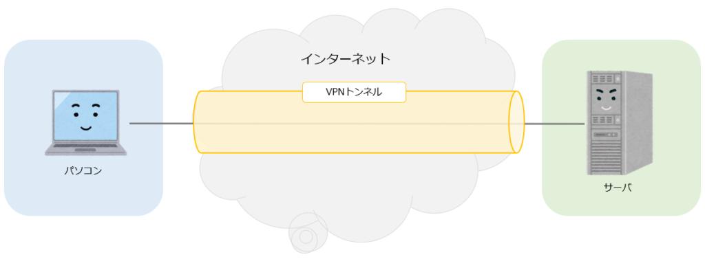 VPNのトンネリング