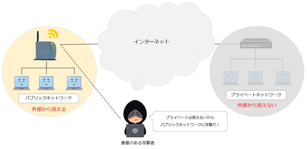 プライベートネットワーク