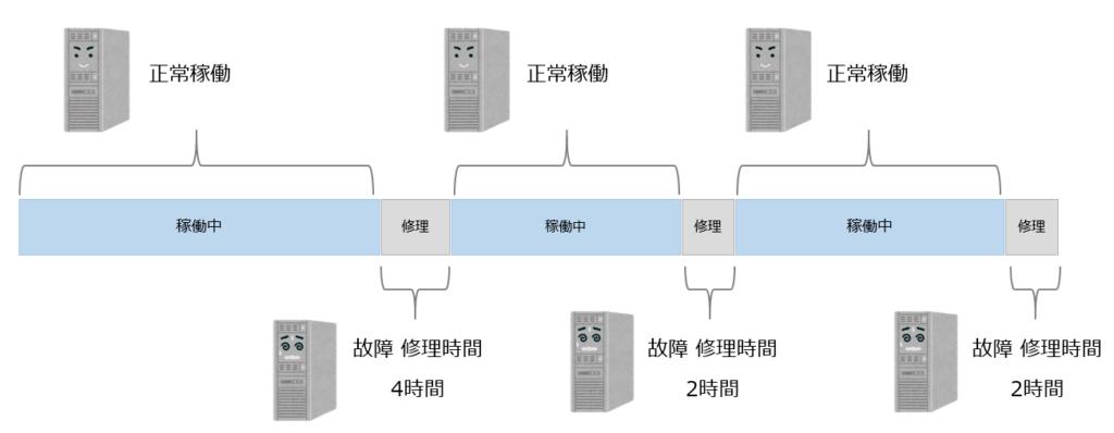 MTTRイメージ図
