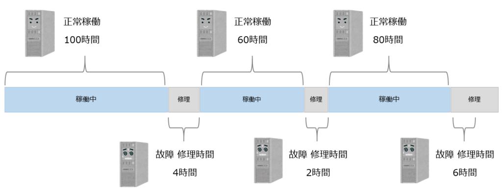 システムの稼働イメージ